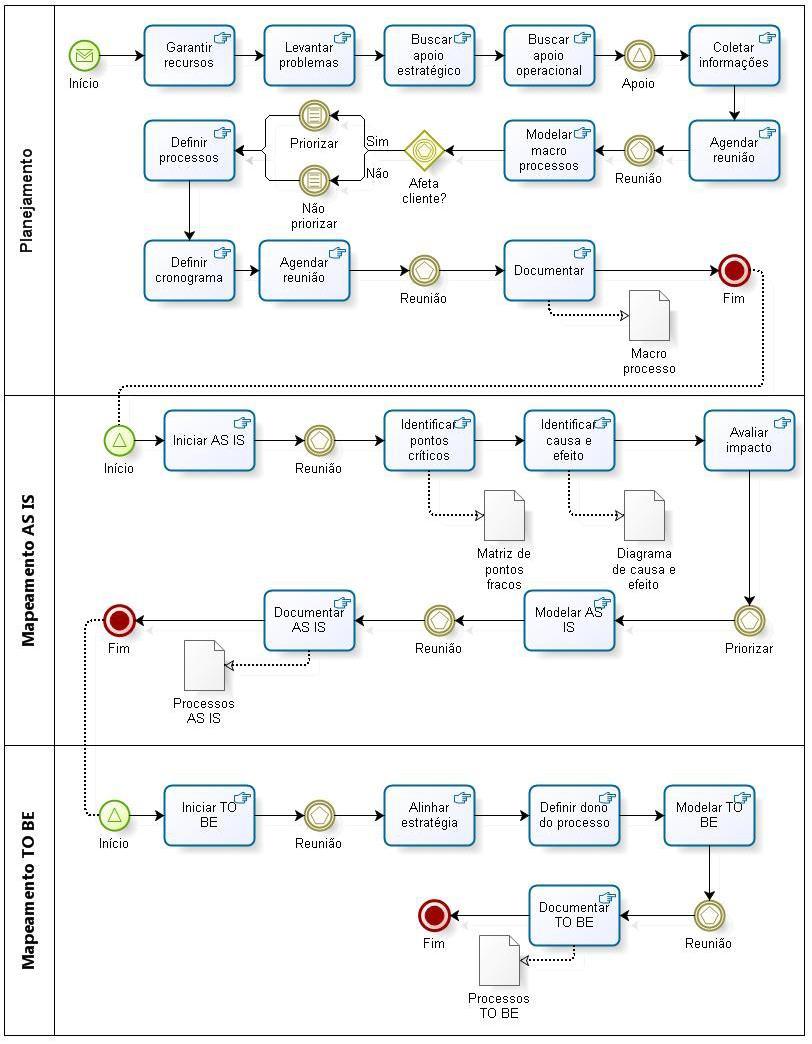 A avaliação das consequências das falhas de comunicação no gerenciamento de projetos 2